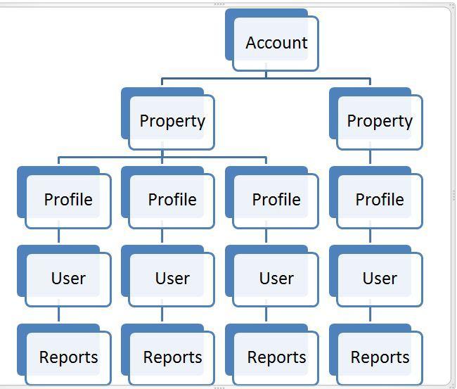 הגדרת אנליטיקס - Account, Profile, Property